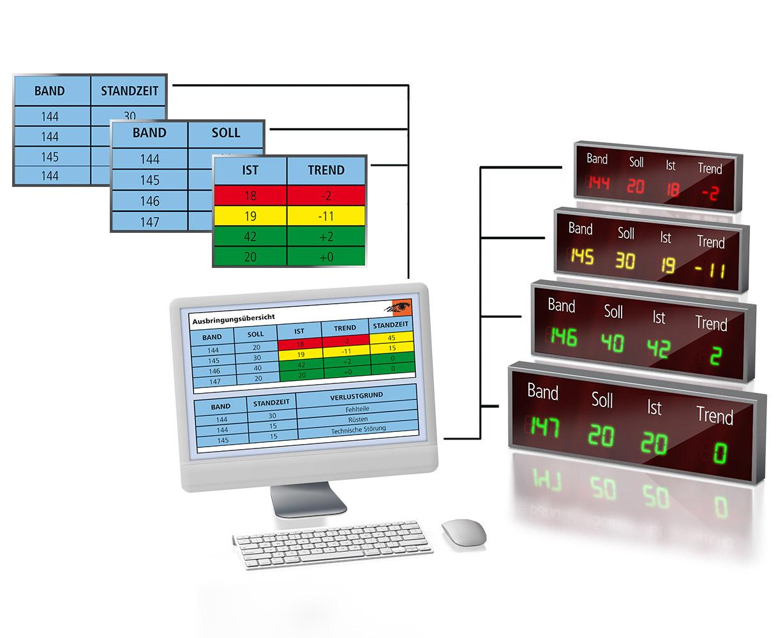 Visualisierungssystem zur Ansteuerung von Standard Monitoren und LED Großanzeigen